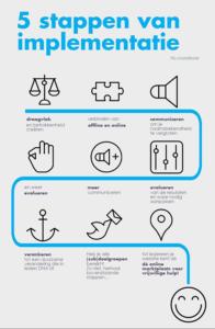 Afbeelding: de 5 stappen van implementatie