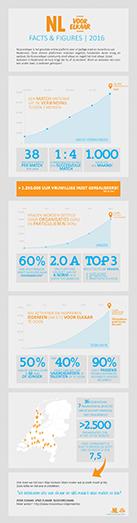 160215 Infographic NLvoorelkaar