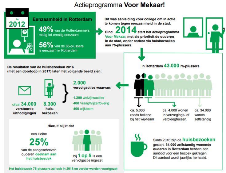 Netwerkvoorelkaar best practice aanpak eenzaamheid in for Rotterdammers voor elkaar